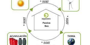EspaiZero, primer centro estatal 100% autosuficiente energéticamente a través de energías renovables