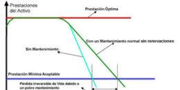 La inmótica como solución eficiente para la gestión y el mantenimiento de edificios