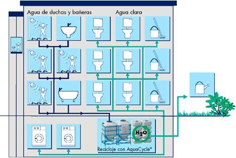 Lavabo Recicla Agua.Aquacyle De Pontos Construible
