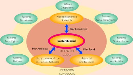 Tendencias de cambio que afectan al Desarrollo Sostenible