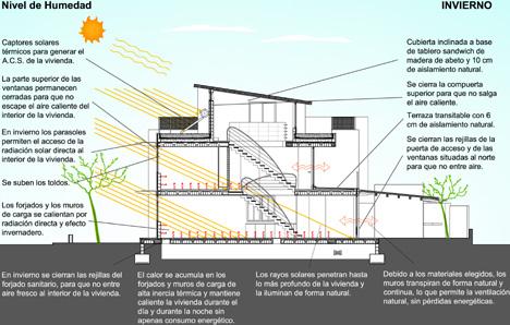 GAIA 1 - Diagrama bioblimático Invierno
