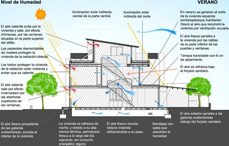 GAIA 1 - Diagrama bioblimático Verano