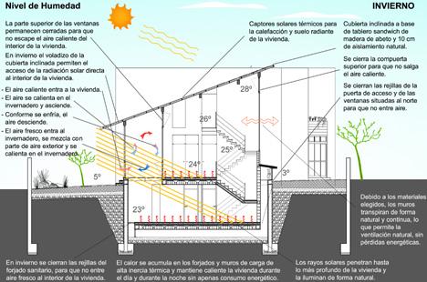GAIA 3- Esquema bioclimático Invierno