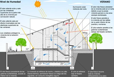 GAIA 3- Esquema bioclimático Verano
