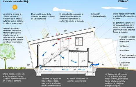 GAIA 4 - Esquema bioclimático Verano