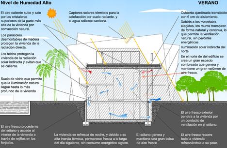 GAIA 5 - Esquema bioclimático Verano
