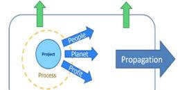 Transitando hacia economías de bajo carbono: Eurbanlab y el sistema B4U para la aceleración de procesos de innovación y de renovación urbana