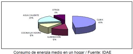 Consumo de Energía medio en un hogar- Fuente IDAE