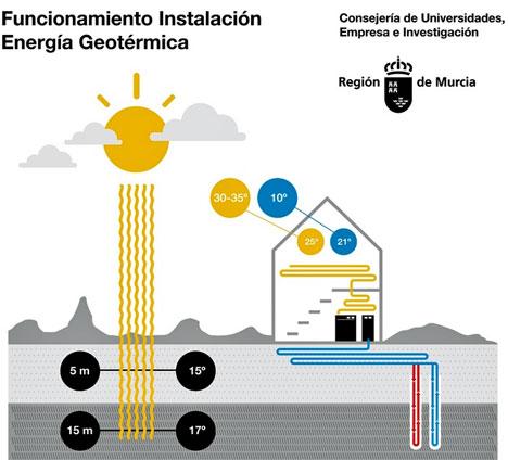Funcionamiento de una instalación de energía geotérmica.