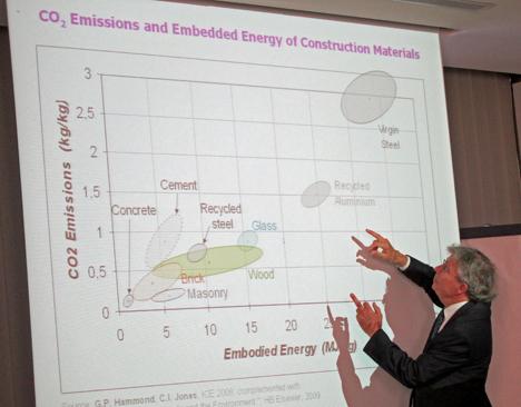 Paul Acker, Director Científico del Centro de Investigación de Lafarge.