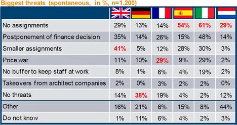 Los arquitectos valoran las amenazas para la profesión en el tercer trimestre del 2011.