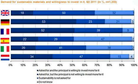 La demanda de materiales y soluciones sostenibles se incrementa en Europa.