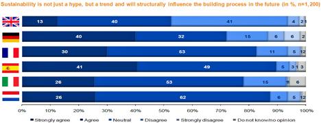 Los arquitectos consideran en su mayoría que la sostenibilidad va a cambiar los procesos de construcción de futuro.