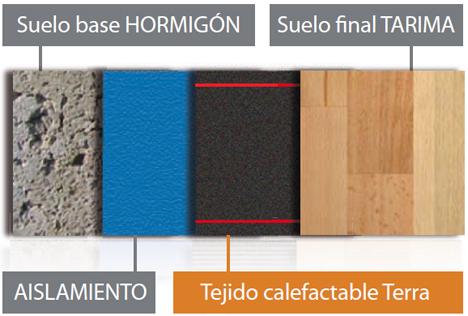 Modo de colocación del tejido calefactable Core Terra