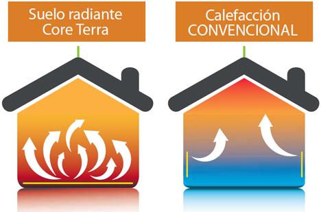 sistema de calefacción convencional vs CoreTerra