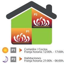 Configuración por zona del sistema CoreTerra