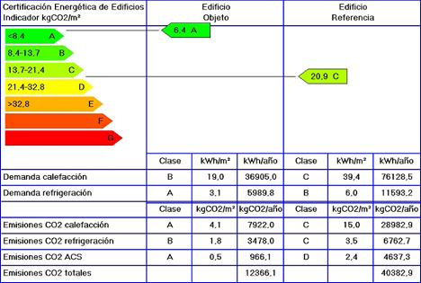 Resultados Certificación energética Clase A según Calener