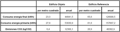 Comparación consumos energético y emisiones CO2 del edificio de objeto de estudio y otro de referencia