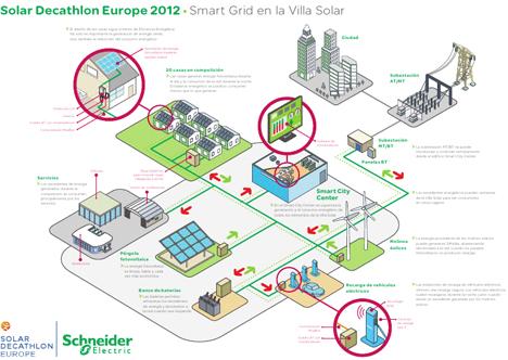 Esquema Micro Smart Grid Solar Decathlon