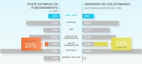 Calculadora ahorro energía