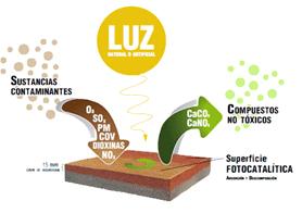 Nuevo pavimento fotocatalitico Ecopeco® de Fym Italcementi