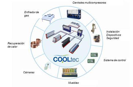 La tecnología CO2OLtec® de Carrier ayuda a los supermercados a reducir su huella de carbono
