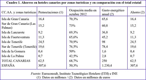 Cuadro 1. Ahorros en hoteles canarios por zonas turísticas y en comparación con el total estatal