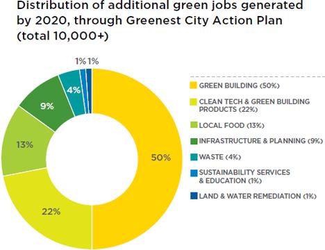 Distribución de empleos verdes, Greenest City 2020 Accion Plan Vancouver