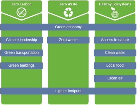 Esquema Greenest City 2020 Accion Plan Vancouver