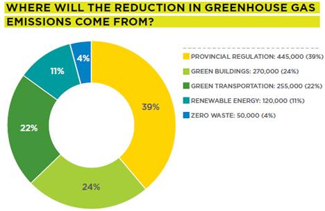 ¿Cómo reducir las emisiones de GEI?, Greenest City 2020 Accion Plan Vancouver