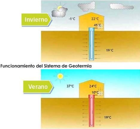 Funcionamiento del Sistema de Geotermia