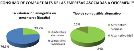 Consumos de combustibles de las empresas asociadas a OFICEMEN