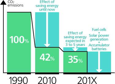 Smart House, reducción CO2