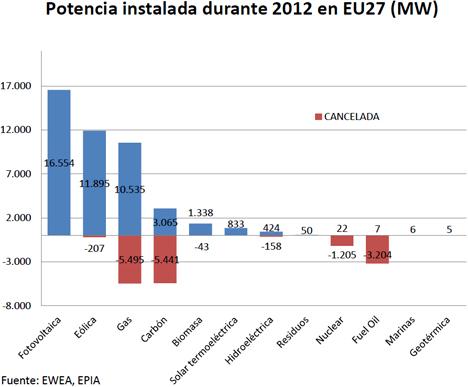 Potencia fotovoltaica instalada en la Unión Europea