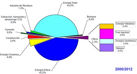 Solicitudes de patentes europeas de origen español
