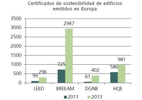 Gráfico Certificados de sostenibilidad de edificios emitidos en Europa