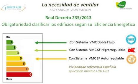 Las soluciones de Ventilación Siber contribuyen a la mejora de la clasificación energética de los edificios