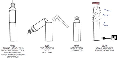 Evolución del proyecto de la Torre Söder