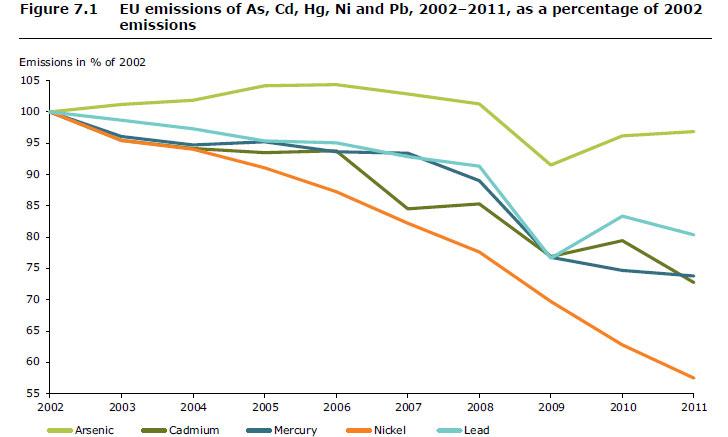 emisiones metales pesados