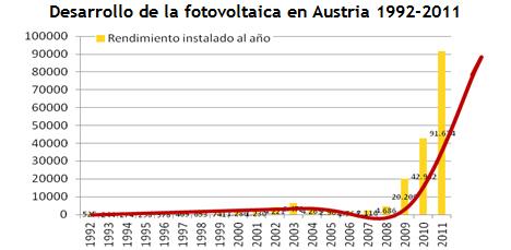 Desarrollo fotovoltaica en Austria