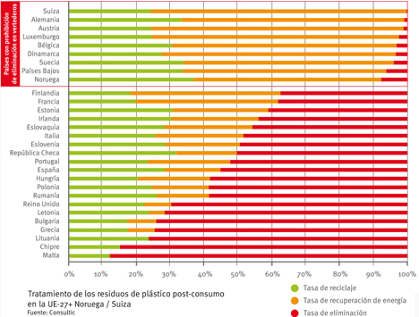 Tratamiento de residuos plásticos post-consumo en la UE-27 + Suiza y Noruega