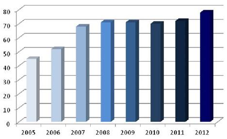 Evolución de la segregación de residuos en la Sede Social de Endesa en Madrid (%)