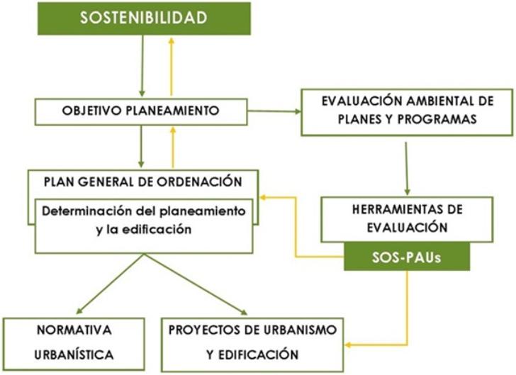 Marco normativo y ámbito de aplicación de SOS-PAUs.