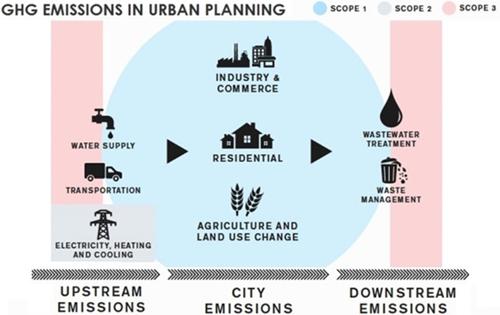 Fuentes de emisión y alcance en un planeamiento urbanístico.