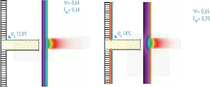 Figura 3. Importancia del puente térmico