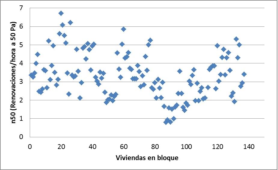 resultados de edificios de viviendas construidas en los ultimos años