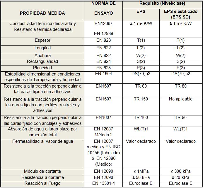Exigencias del EPS en la Marca AENOR para SATE y de la futura norma europea de SATE