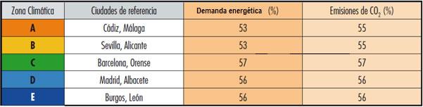 Porcentajes de ahorro de la demanda energética y de las emisiones de CO2 vivienda rehabilitada energéticamente mediante insuflación de Lana Mineral en las fachadas
