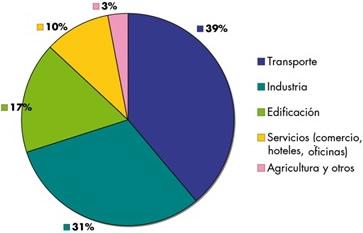 Consumo de energía final por sectores en España