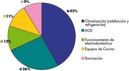 Distribución del consumo energético en la vivienda en España